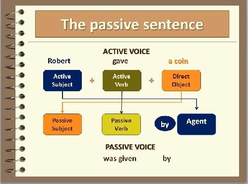 گرامر زبان انگلیسی بخش معلوم و مجهول (Active And Passive)